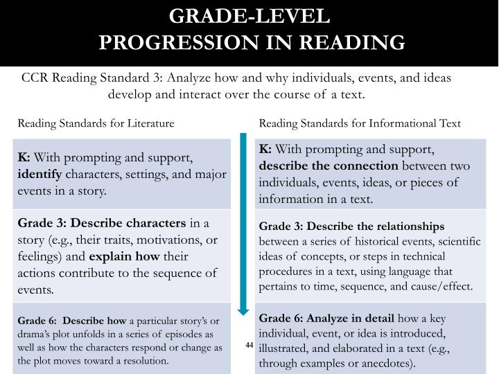 Grade-Level