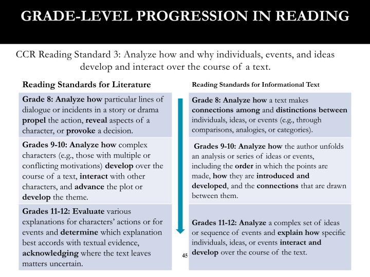 Grade-Level Progression in Reading
