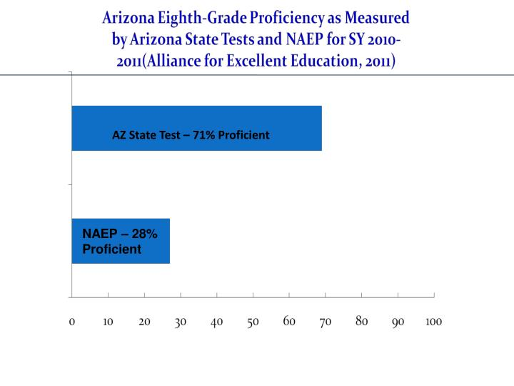 AZ State Test – 71% Proficient
