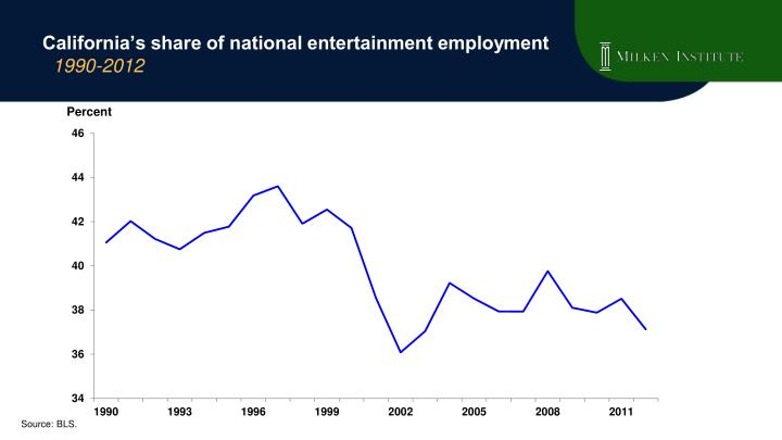 California s share of national entertainment employment 1990 2012