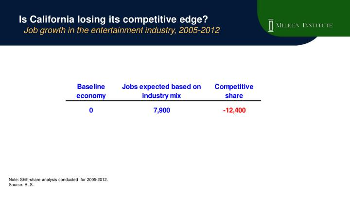 Is california losing its competitive edge job growth in the entertainment industry 2005 2012