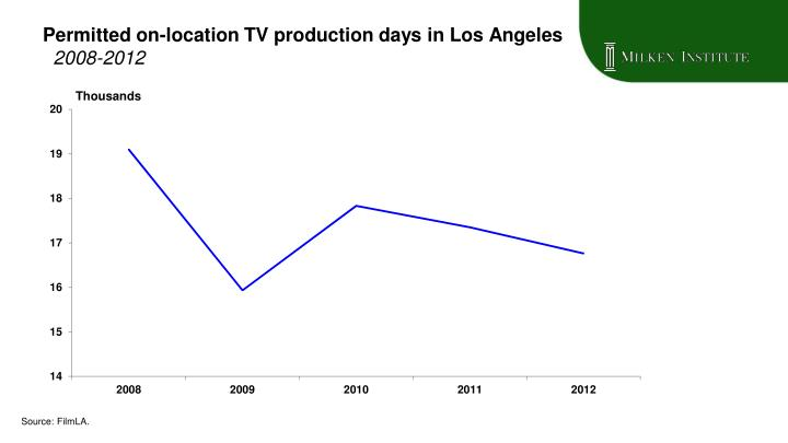 Permitted on-location TV production days in Los Angeles