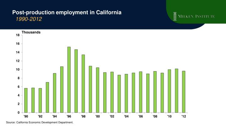 Post-production employment in California