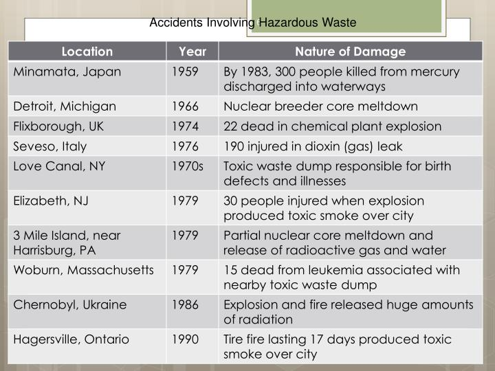 Accidents Involving Hazardous