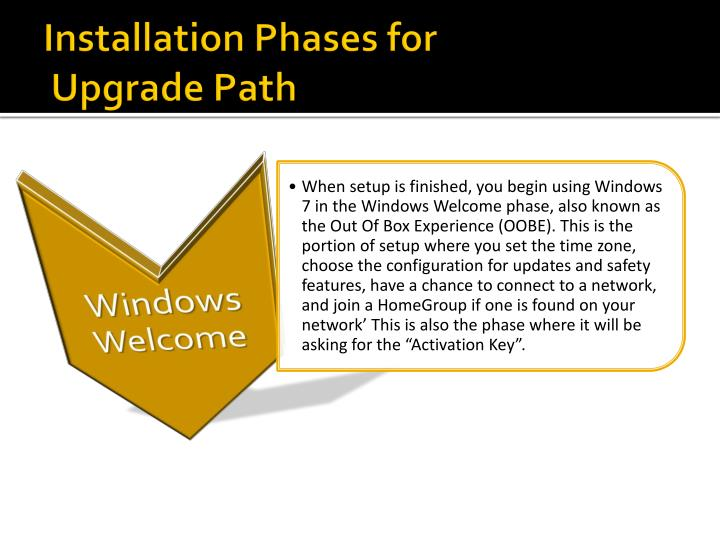 Installation Phases for
