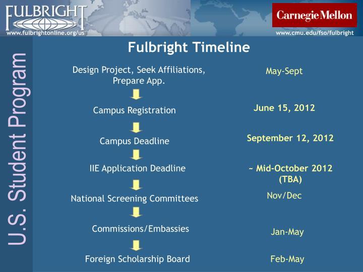 Fulbright Timeline
