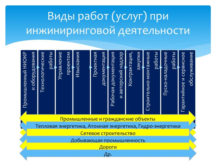 Виды работ (услуг) при инжиниринговой деятельности
