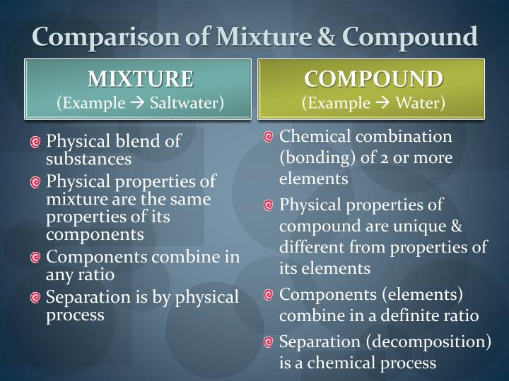 Comparison of Mixture & Compound