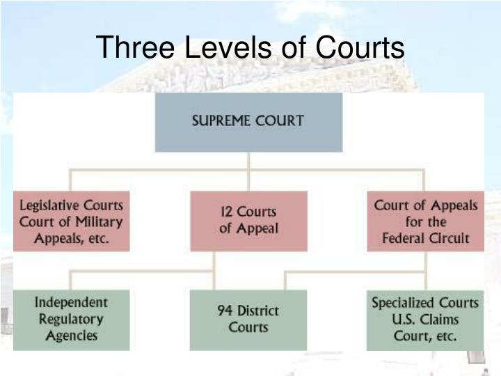 Three Levels of Courts