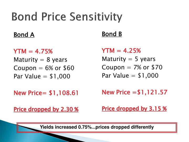 Bond Price Sensitivity