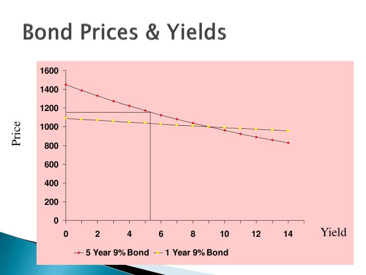 Bond Prices & Yields