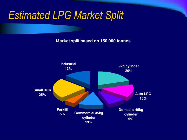 Estimated LPG Market Split
