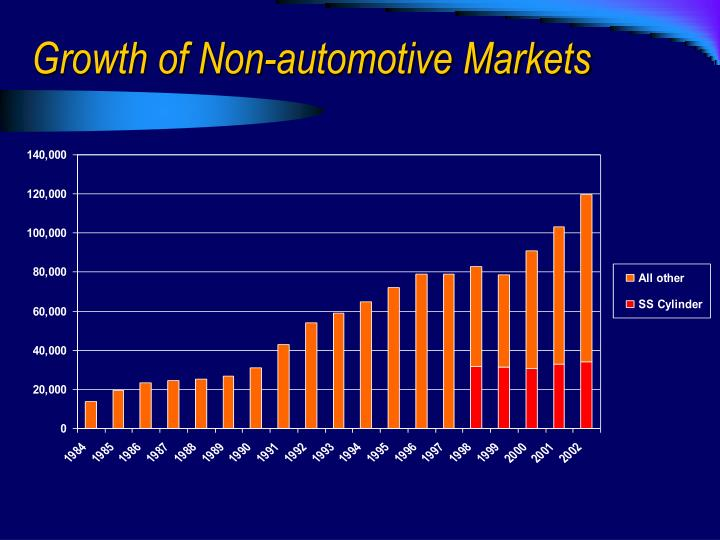 Growth of Non-automotive Markets