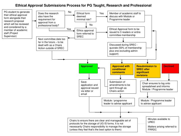 Ethical Approval Submissions Process for PG Taught, Research and Professional