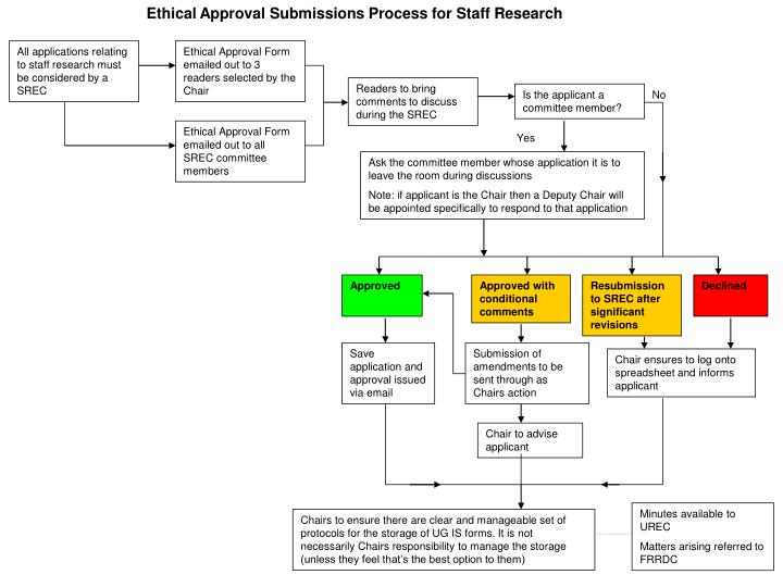 Ethical Approval Submissions Process for Staff Research