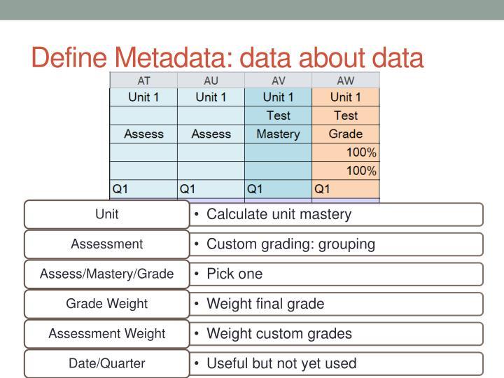 Define Metadata: data about data
