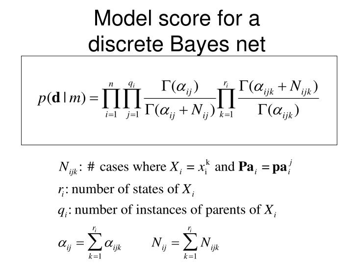 Model score for a