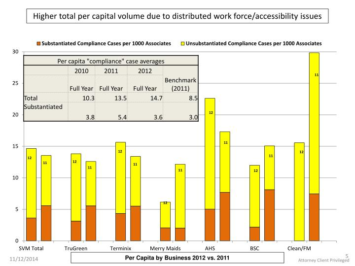 Higher total per capital volume due to distributed work force/accessibility issues
