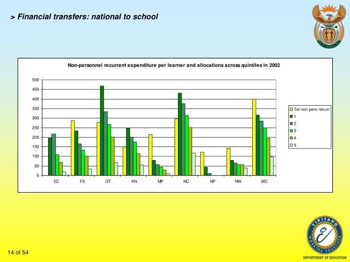 > Financial transfers: national to school