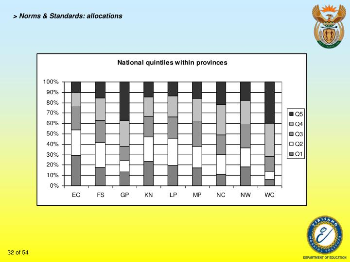 > Norms & Standards: allocations