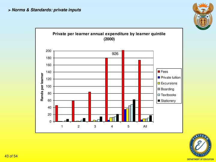 > Norms & Standards: private inputs
