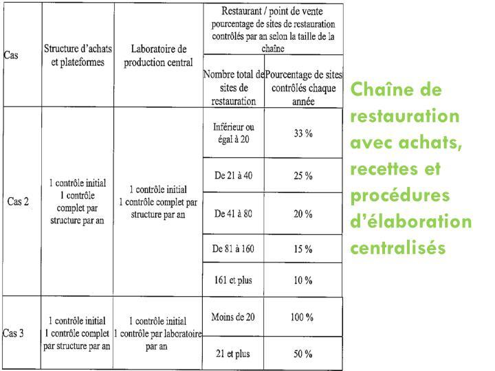Chaîne de restauration avec achats, recettes et procédures d'élaboration centralisés
