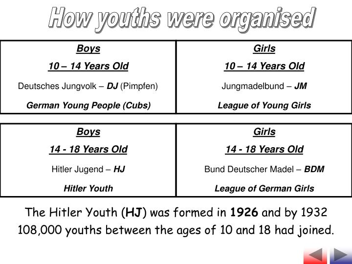 How youths were organised