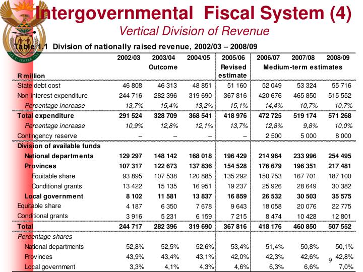 Intergovernmental  Fiscal System (4)