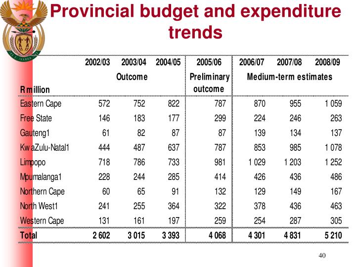 Provincial budget and expenditure trends
