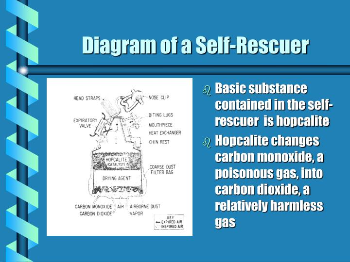 Basic substance contained in the self-rescuer  is hopcalite