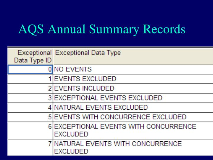 AQS Annual Summary Records