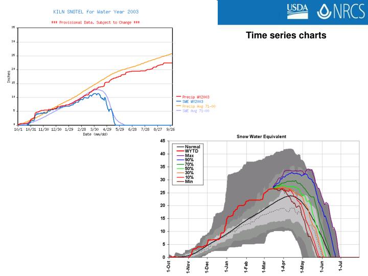 Time series charts