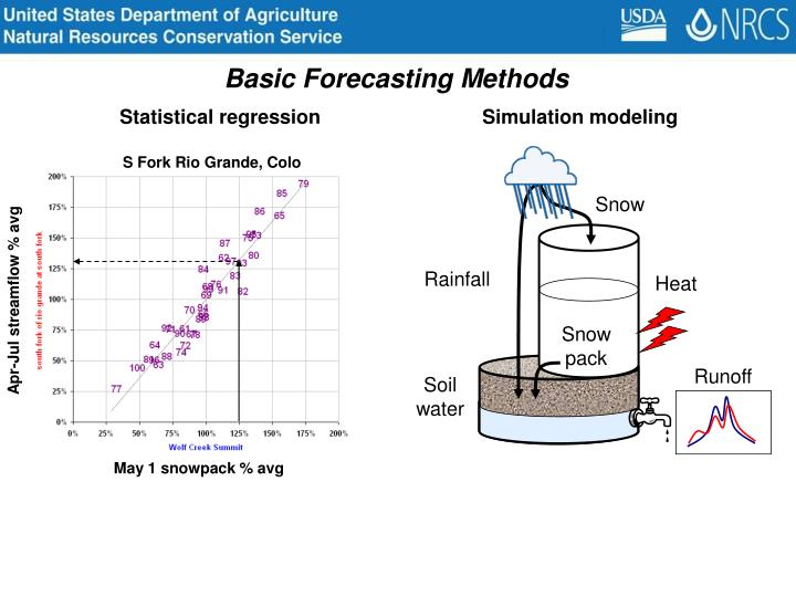 Basic Forecasting Methods