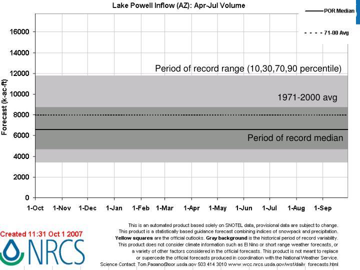 Period of record range (10,30,70,90 percentile)