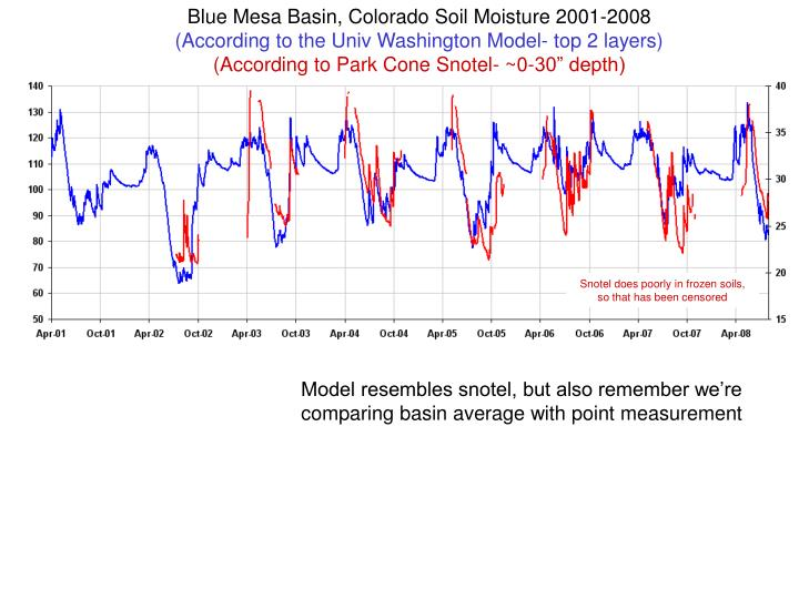 Blue Mesa Basin, Colorado Soil Moisture 2001-2008