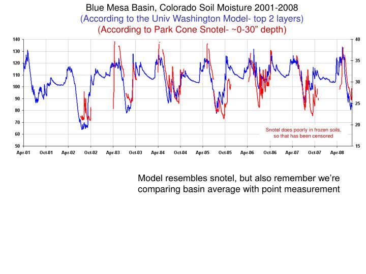 Blue Mesa Basin, Colorado Soil Moisture 2001-2008