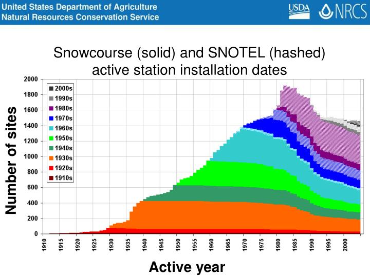 Snowcourse (solid) and SNOTEL (hashed) active station installation dates