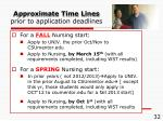 approximate time lines prior to application deadlines1