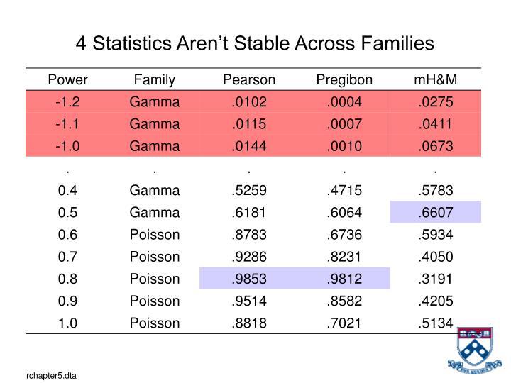 4 Statistics Aren't Stable Across Families