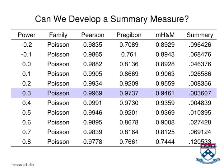 Can We Develop a Summary Measure?