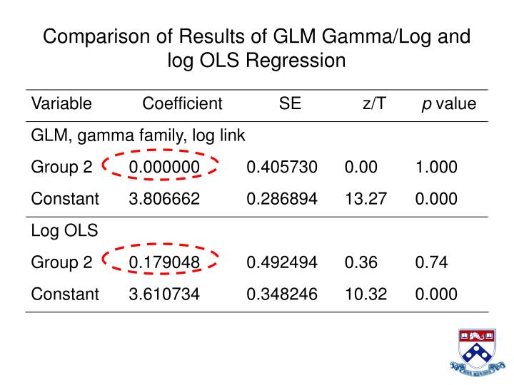 Comparison of Results of GLM Gamma/Log and log OLS Regression
