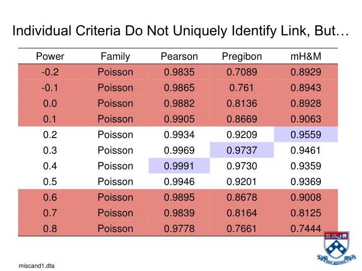 Individual Criteria Do Not Uniquely Identify Link, But…