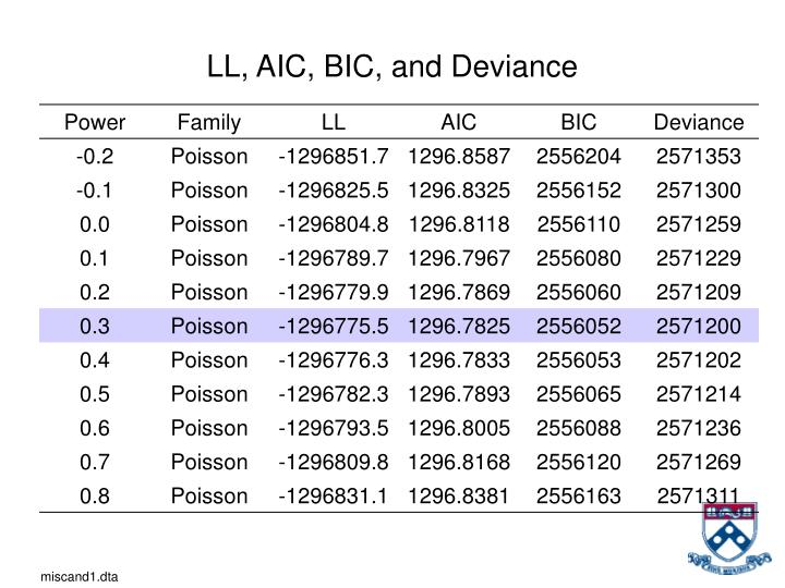 LL, AIC, BIC, and Deviance