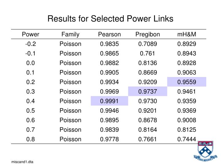 Results for Selected Power Links