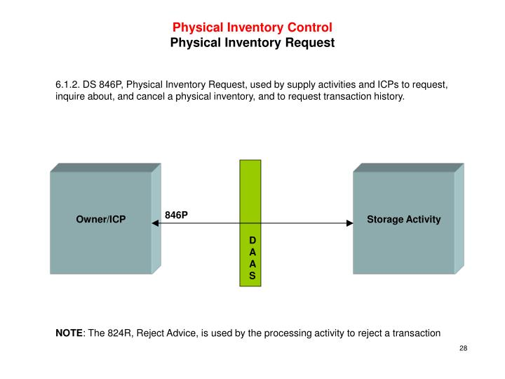 Physical Inventory Control