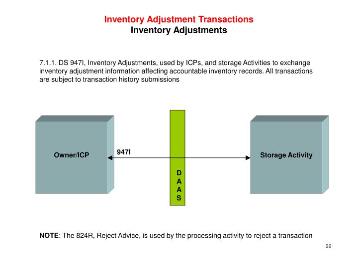 Inventory Adjustment Transactions