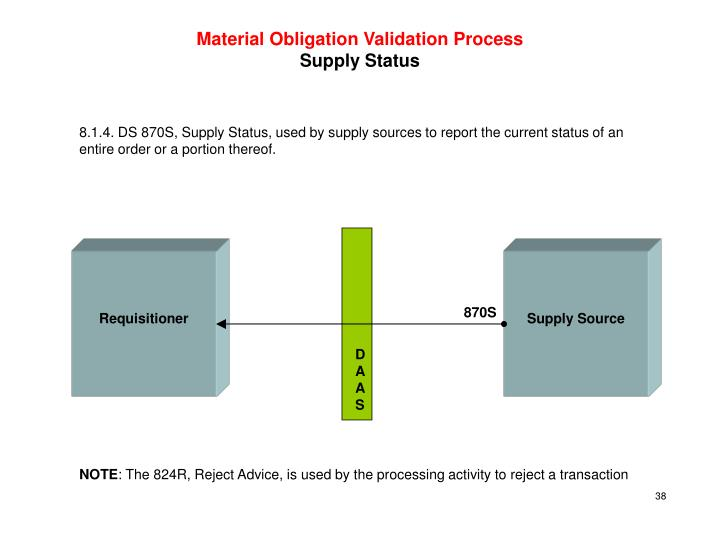 Material Obligation Validation Process