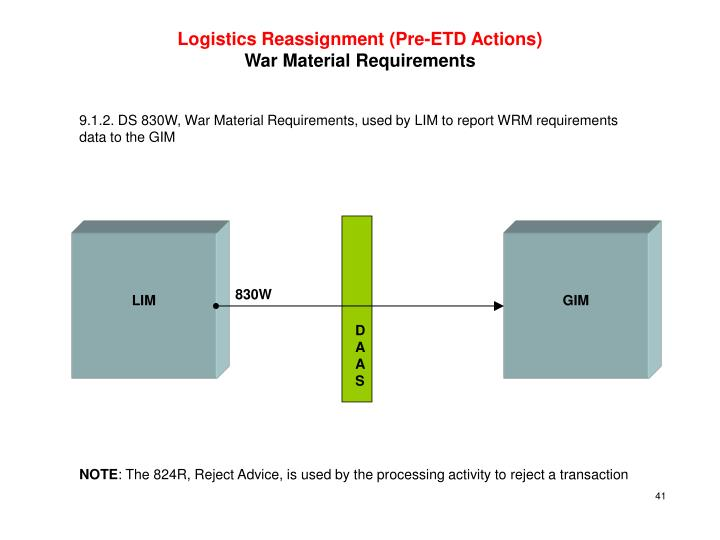 Logistics Reassignment (Pre-ETD Actions)