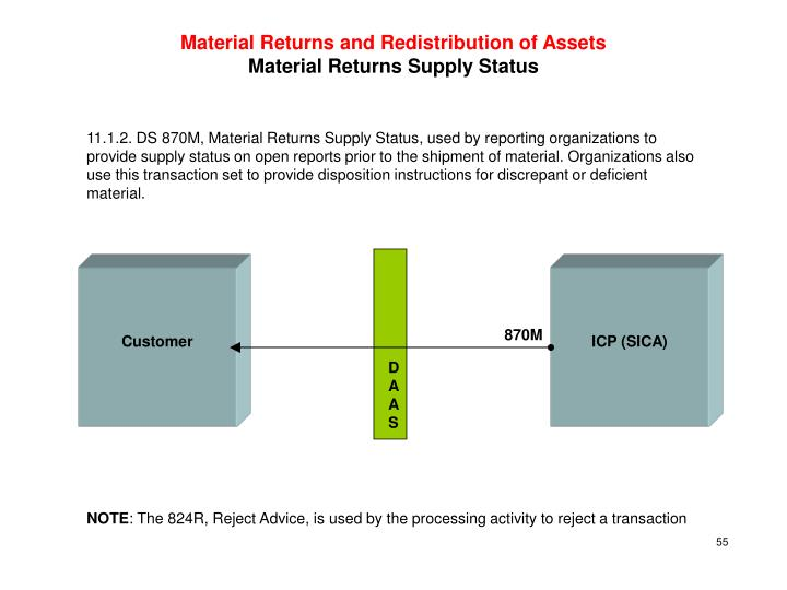 Material Returns and Redistribution of Assets