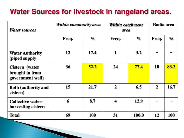 Water Sources for livestock in rangeland areas.